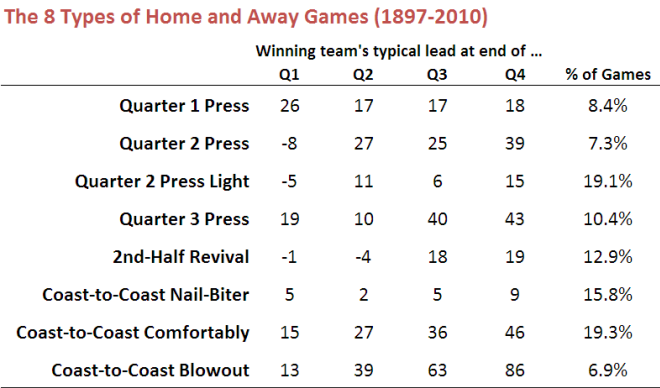 2010 - Types of Home and Away Game.png