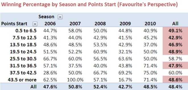 2010 - Fav Line Percentage.png