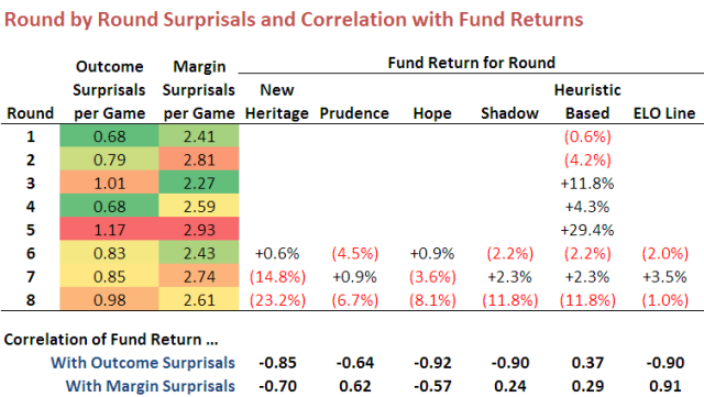 2010 - Surprisals by Round R8.png