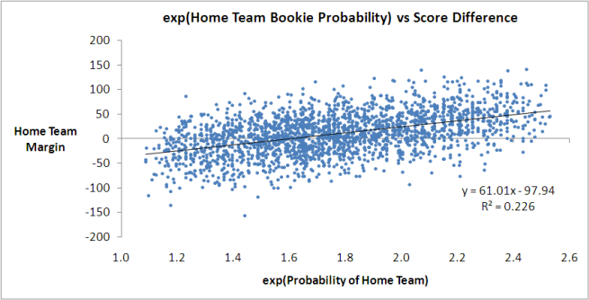 2010 - Bookie Probability vs Score Difference - Exp Form.png