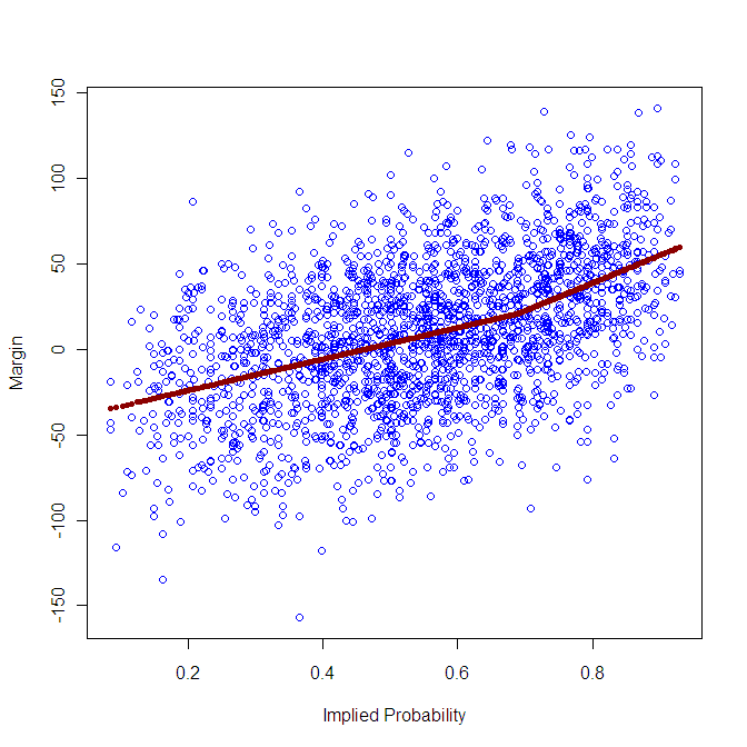 2010 - Bookie Probability vs Score Difference - MARS.png