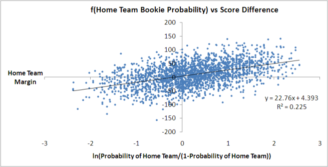 2010 - Bookie Probability vs Score Difference - Logit Form.png