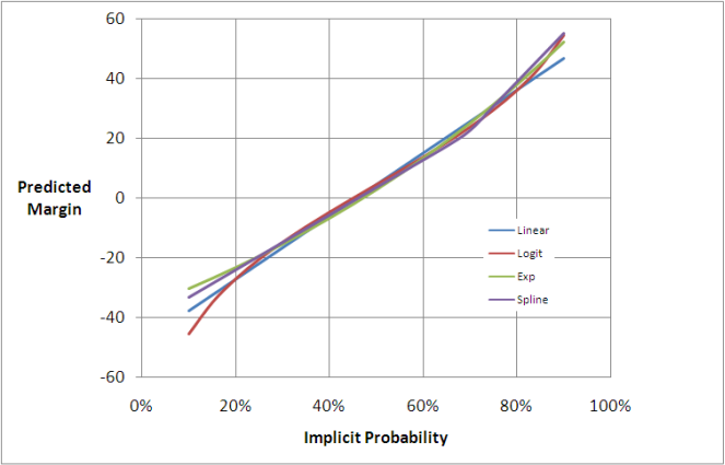 2010 - Bookie Probability vs Score Difference - Predictions.png