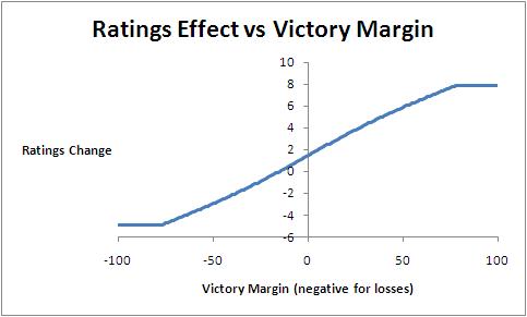 2010 - Eureqa MARS - Margin Effect.png