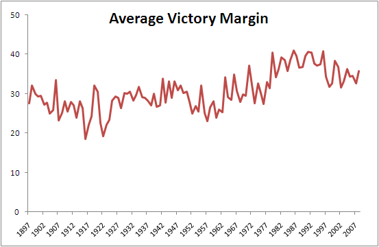 Average_Victory_Margin.png