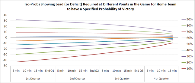 2010 -  Home Team Win Prediction Model - Iso-Probs.png