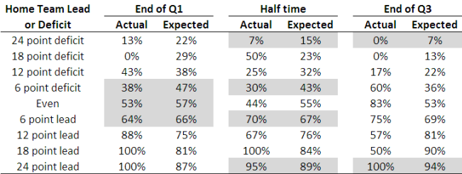 2010 - Actual and Fitted Results for Home Team Win Prediction Model.png