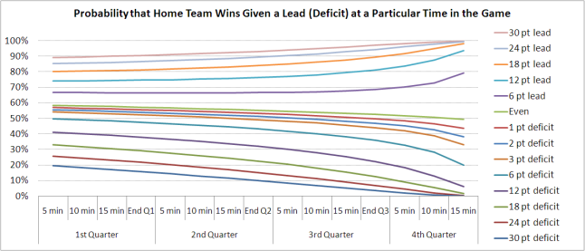 2010 - Probability Home Team Wins Given Lead and Time.png