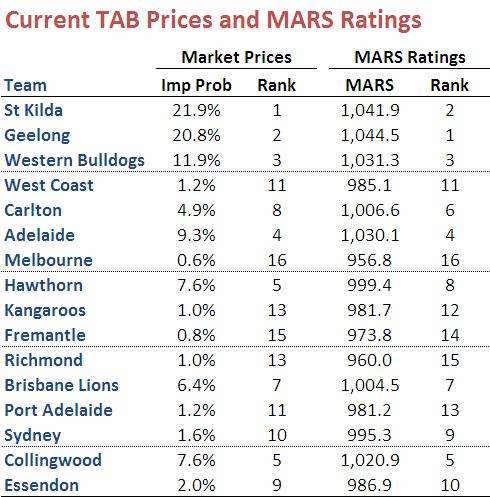MARS_vs_Market_Prices.png