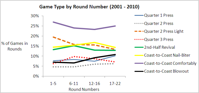 2010 - Game Type by Round 2001-2010.png