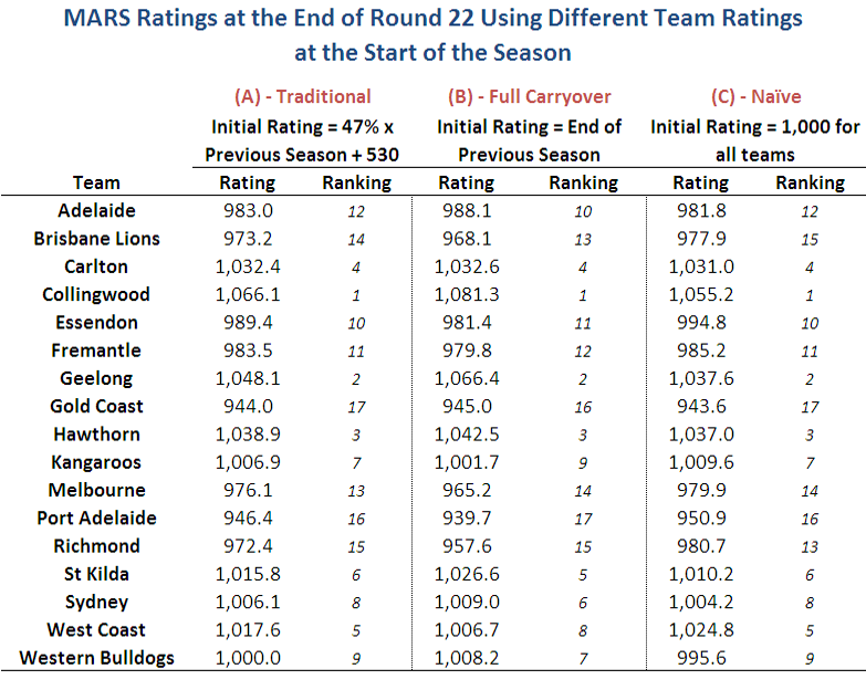 2011 - MARS Ratings Using Different Start Points - Team Ratings R22.png