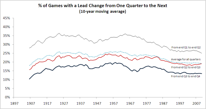 2010 - Lead Changes from One Quarter to the Next.png