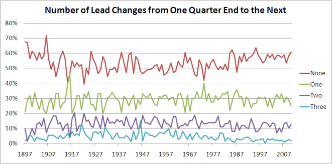 2010 - Number of Lead Changes.png