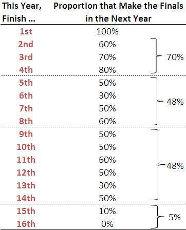2010 - Probability of Making the Finals by Ladder Position.png