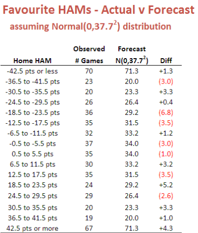 Favourite_HAM_Table.png