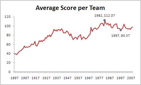 Average_Team_Scores.png