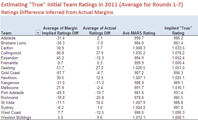 2012 - Estimating All Team Initial Rating for 2011 - Implied Margin.jpg