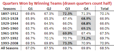 Qtrs_Won_By_Winners.png