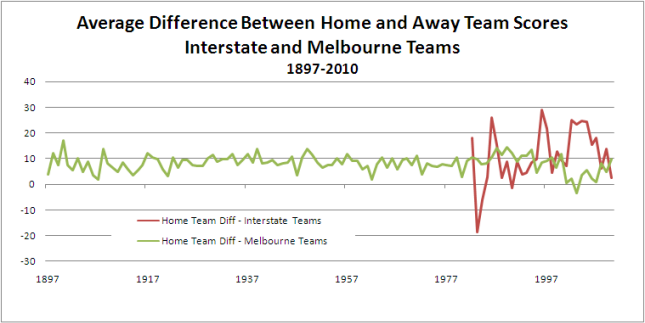 2010 - Average_Diff_by_Season_Melb_v_Inter.png
