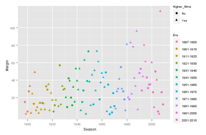 2010 - Grand Final Margins by Season.png