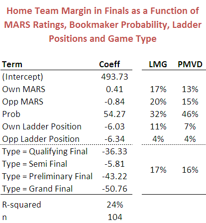 2011 - Model for Finals Margins - 2000 to 2011 Wk1.png