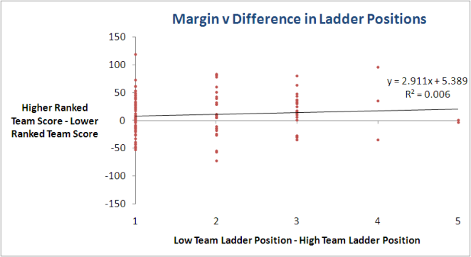 2010 - Grand Final Results by Ladder Position - Chart.png