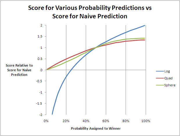2010 - Probability Scores.png