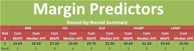 Margin_Predictors_R1_Corrected_2010.png