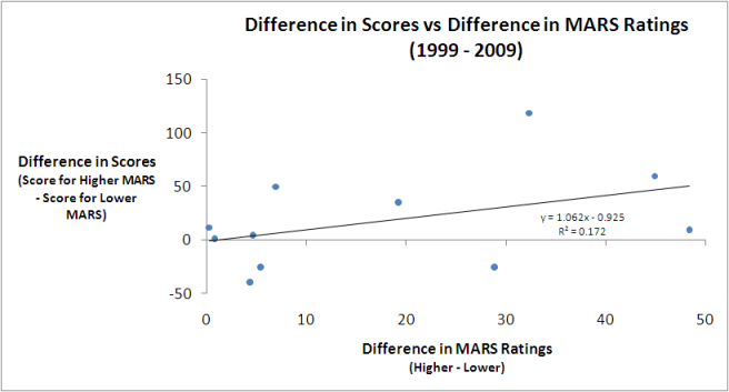 2010 - Grand Finals and MARS Ratings - Model.png