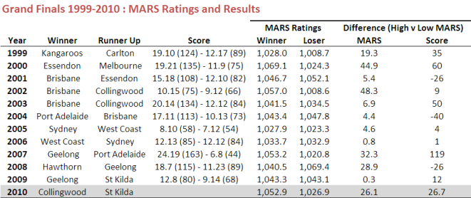 2010 - Grand Finals and MARS Ratings.png