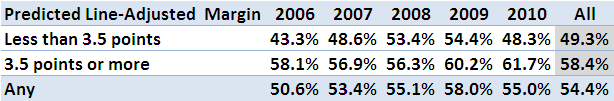 2010 - SSM Line Betting Perfomance.png