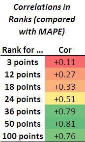 2012 - Predict Margin - Loss Function Table Correlations - Including Epsilon Insensitive.jpg