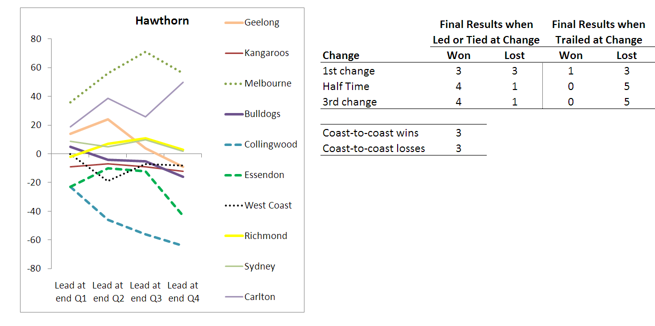 2010 - Team Results - Hawthorn - R10.png