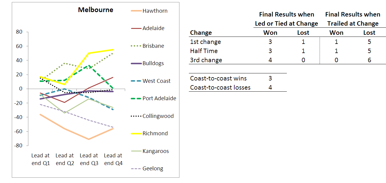 2010 - Team Results - Melbourne - R10.png