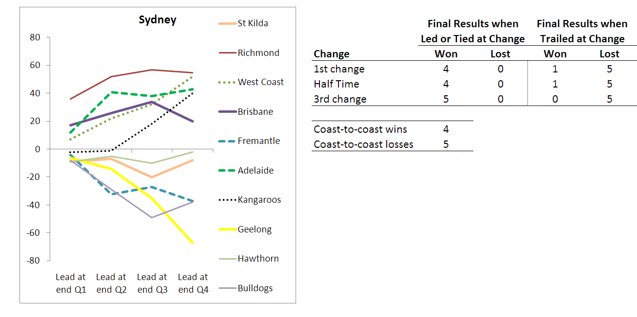 2010 - Team Results - Sydney - R10.png