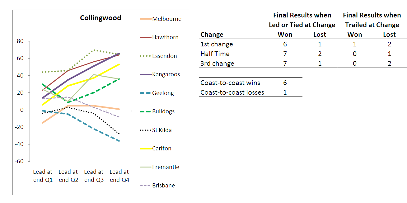 2010 - Team Results - Collingwood - R10.png