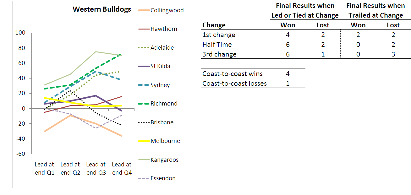 2010 - Team Results - Western Bulldogs - R10.png