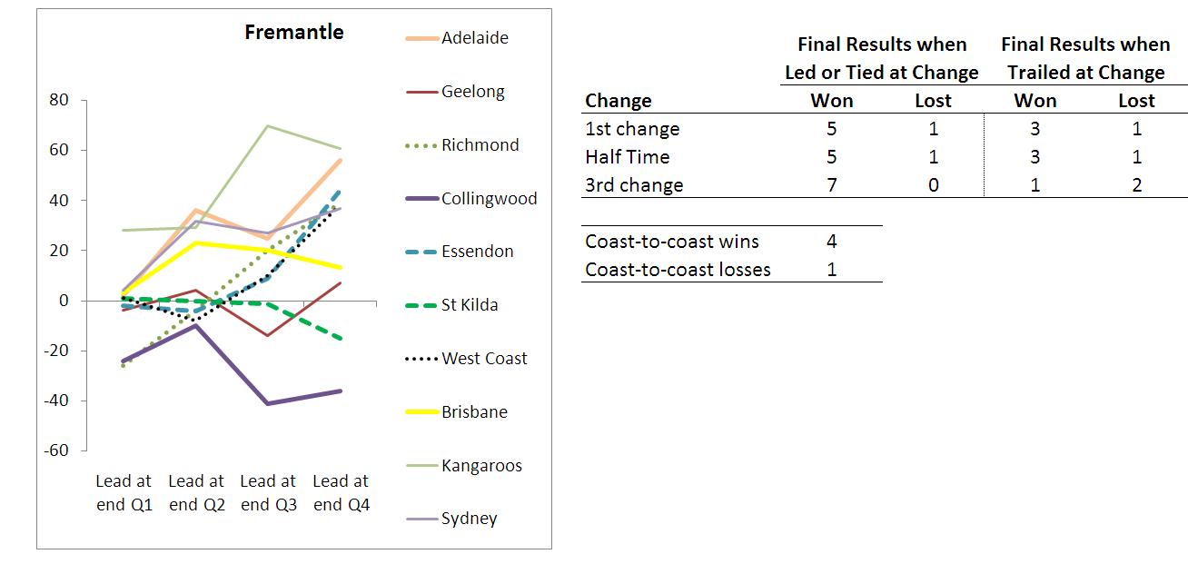 2010 - Team Results - Fremantle - R10.png