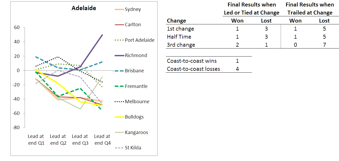 2010 - Team Results - Adelaide - R10.png