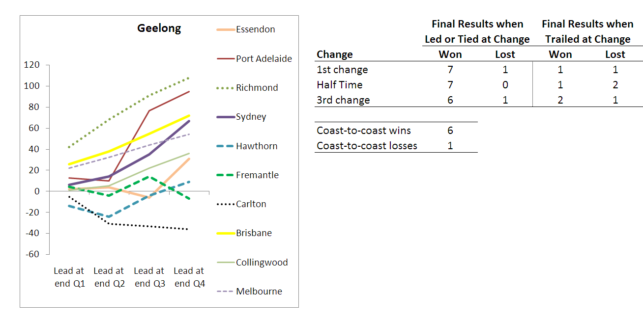 2010 - Team Results - Geelong - R10.png