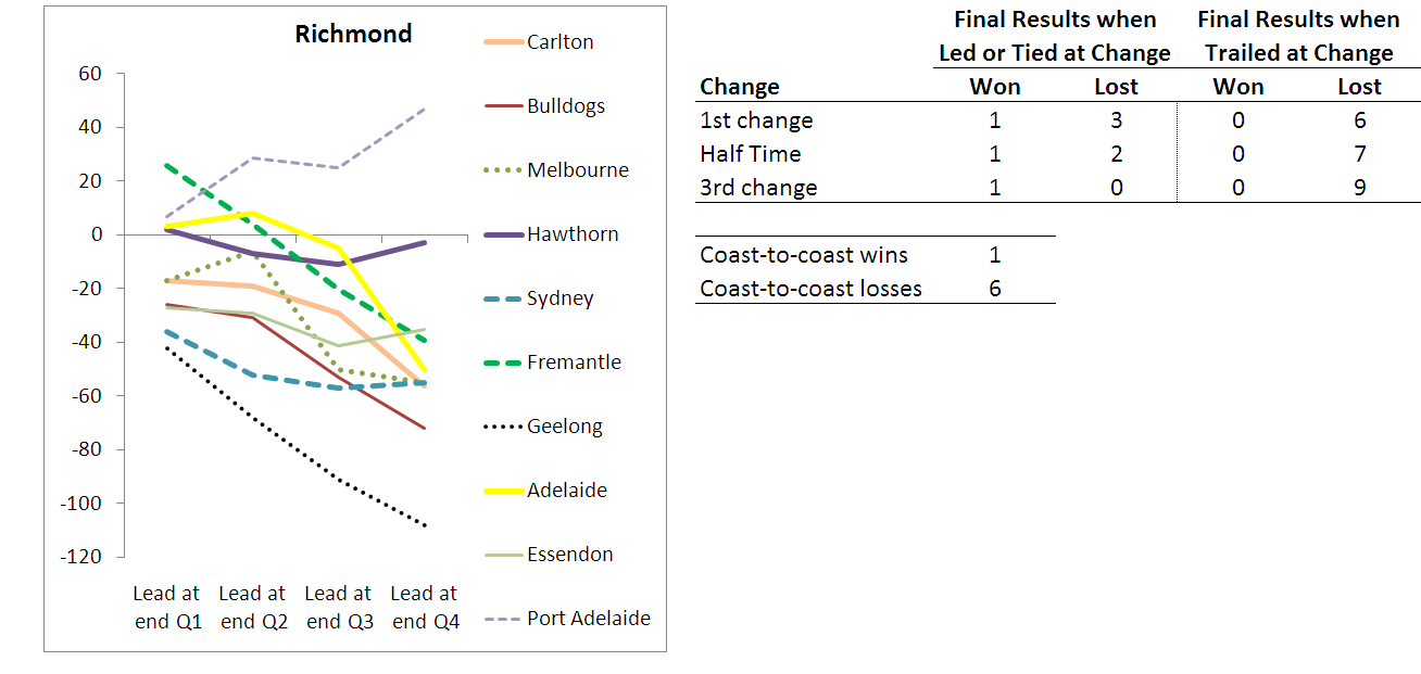 2010 - Team Results - Richmond - R10.png