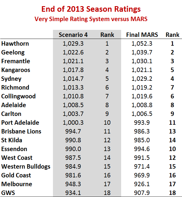 End of 2013 Ratings.png