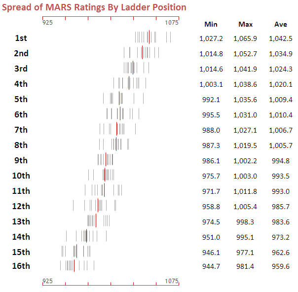 2010 - MARS Ratings Spread by Ladder Position.png
