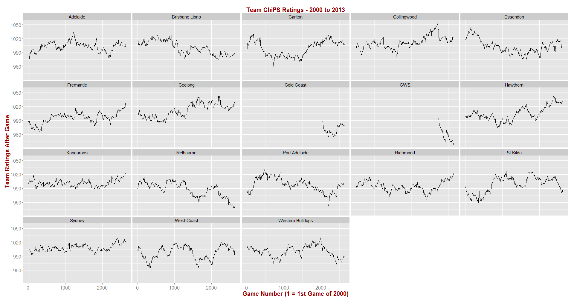 ChiPS - Rating History by Team - 2000 to 2013.png