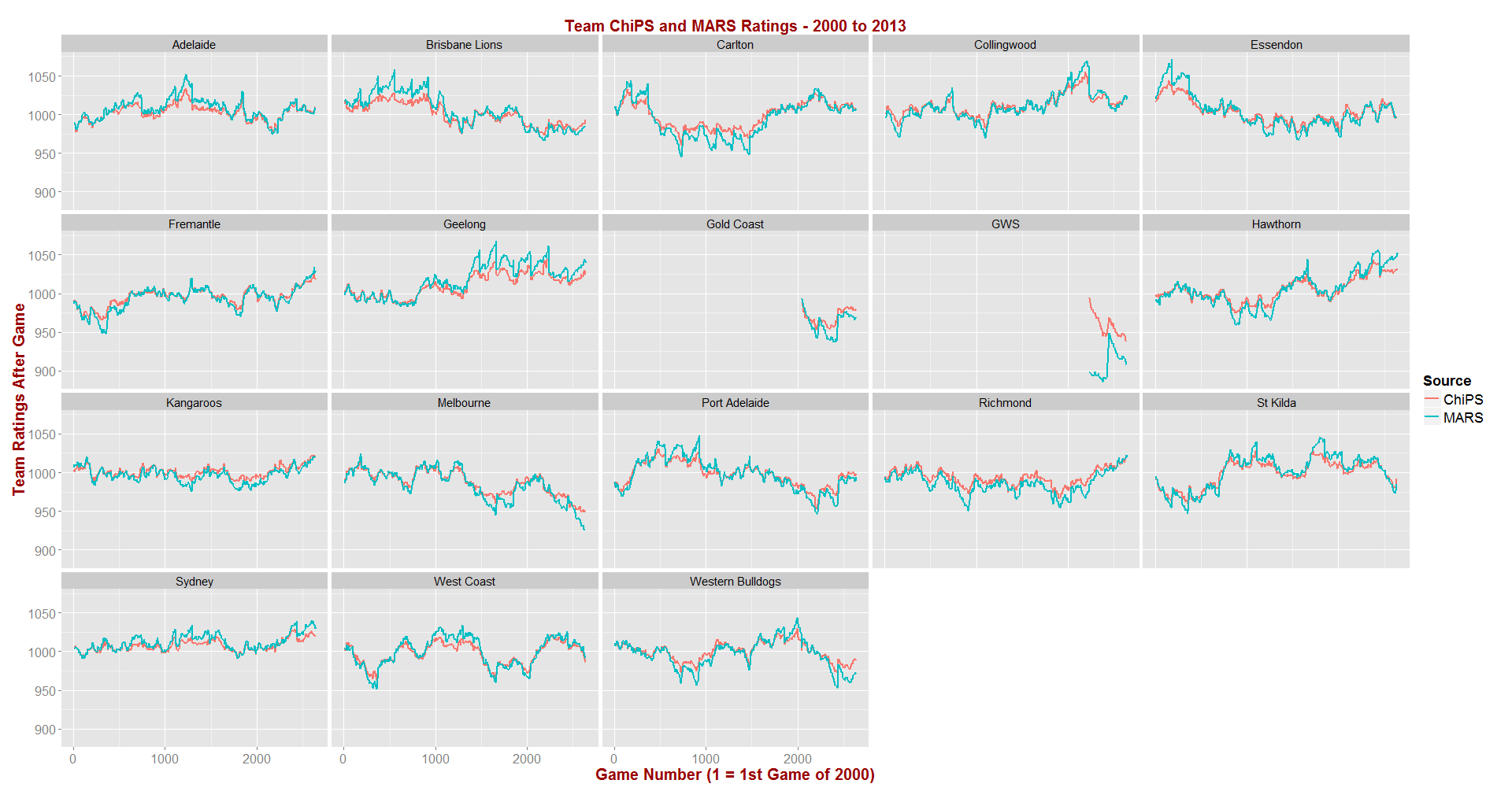 ChiPS and MARS - 2000 to 2013.png