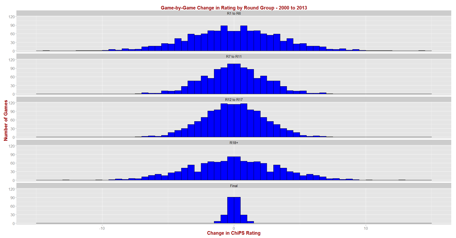 ChiPS - Rating Changes by Round Group - 2000 to 2013.png