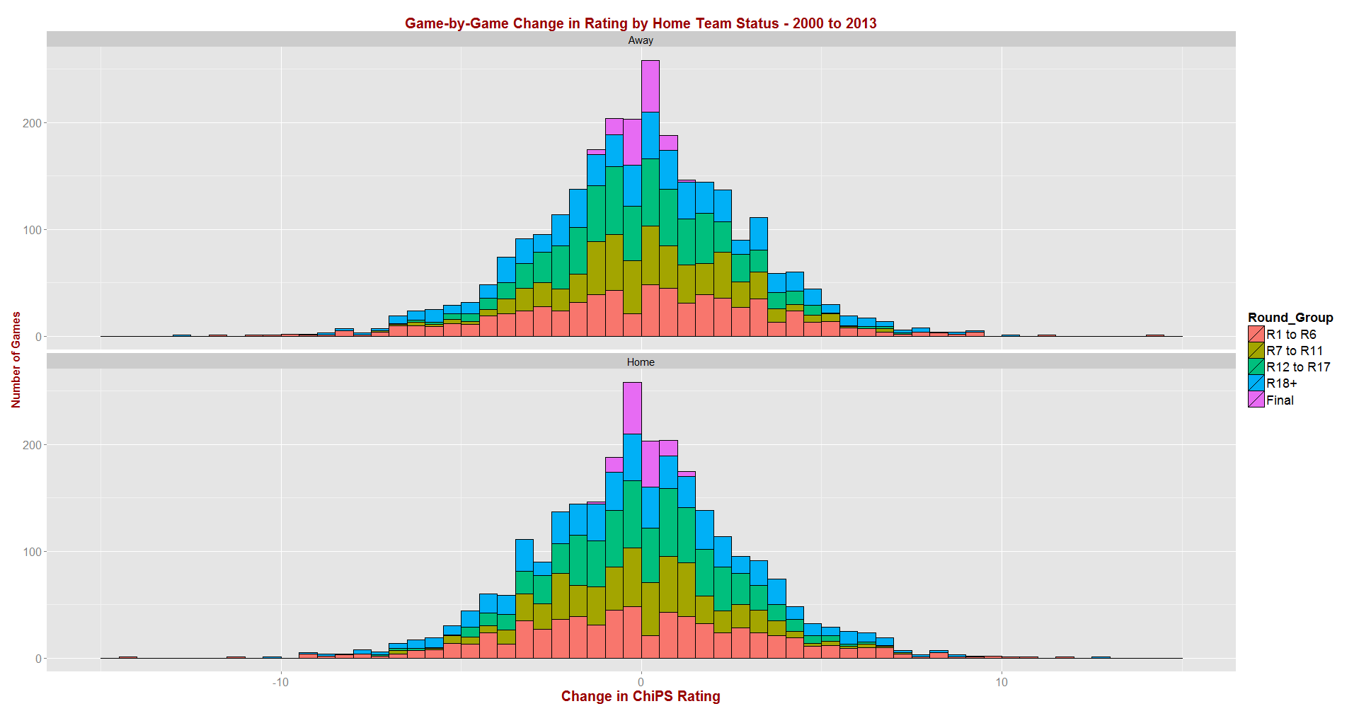 ChiPS - Rating Changes by Home Team Status - 2000 to 2013.png