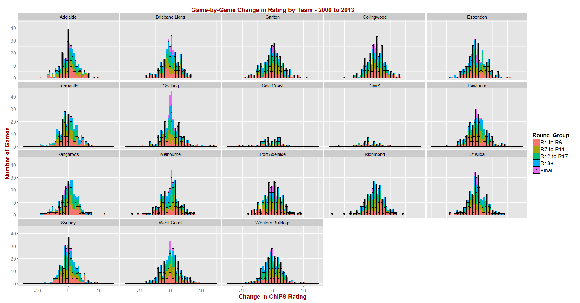 ChiPS - Rating Changes by Team - 2000 to 2013.png