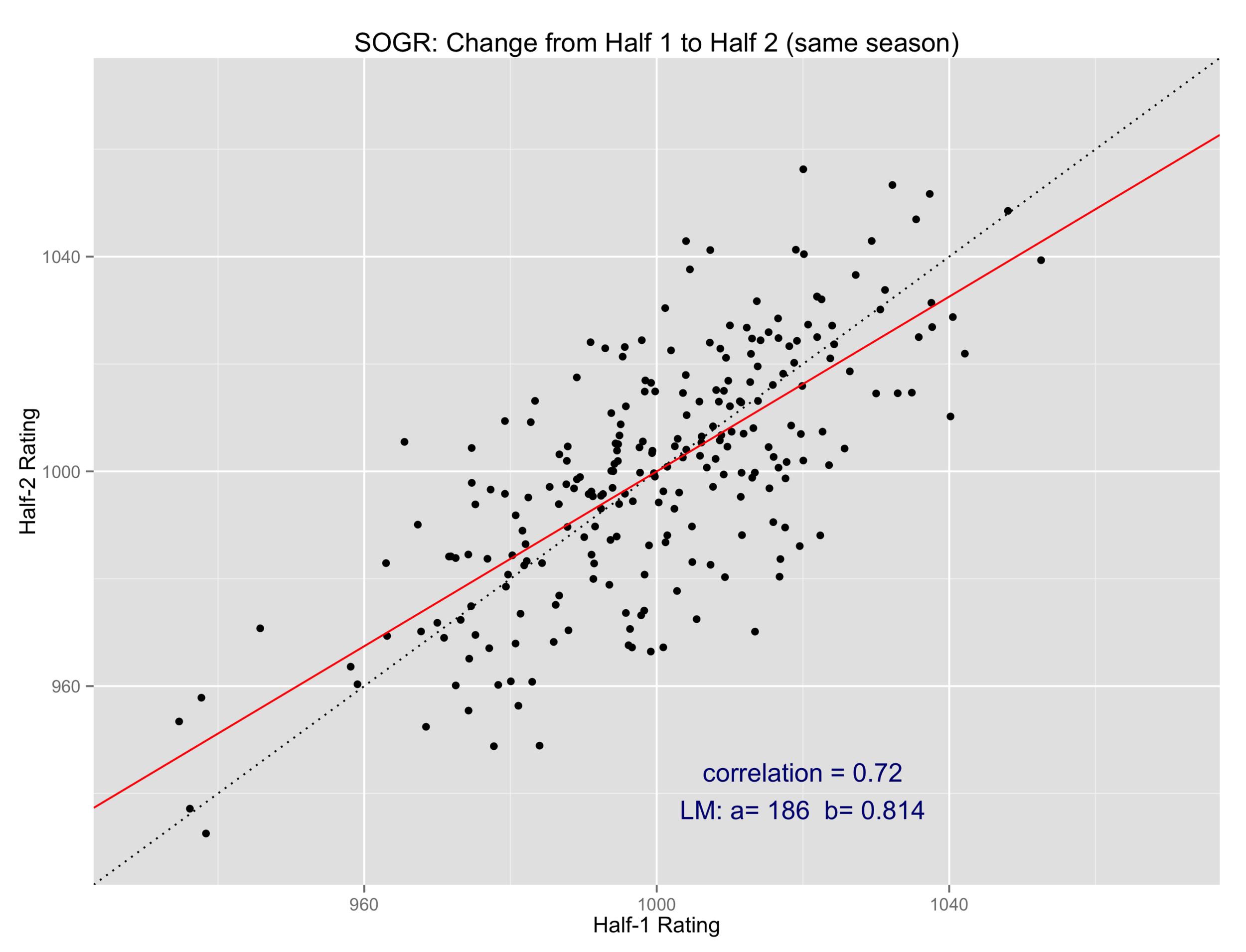 SOGR - Season by Season Changes III.png