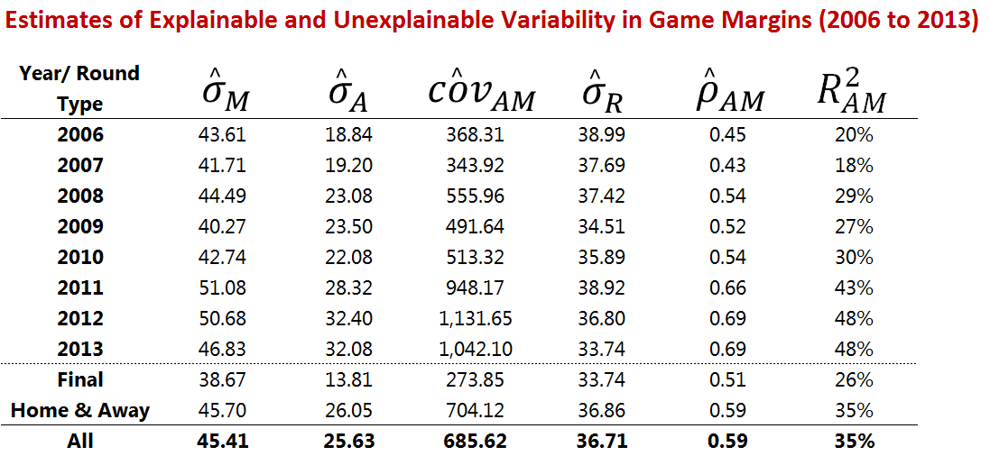 Table of Explained and Unexplained Variability in Game Margins.png